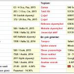 Gazlıgöl Rehberi 2014 Yılı İstatistikleri